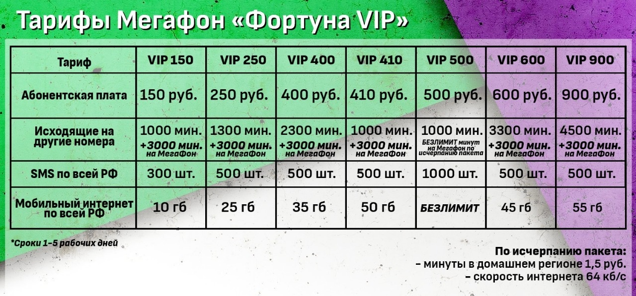 Подробное описание тарифа Фортуна ВИП 250 от Мегафон