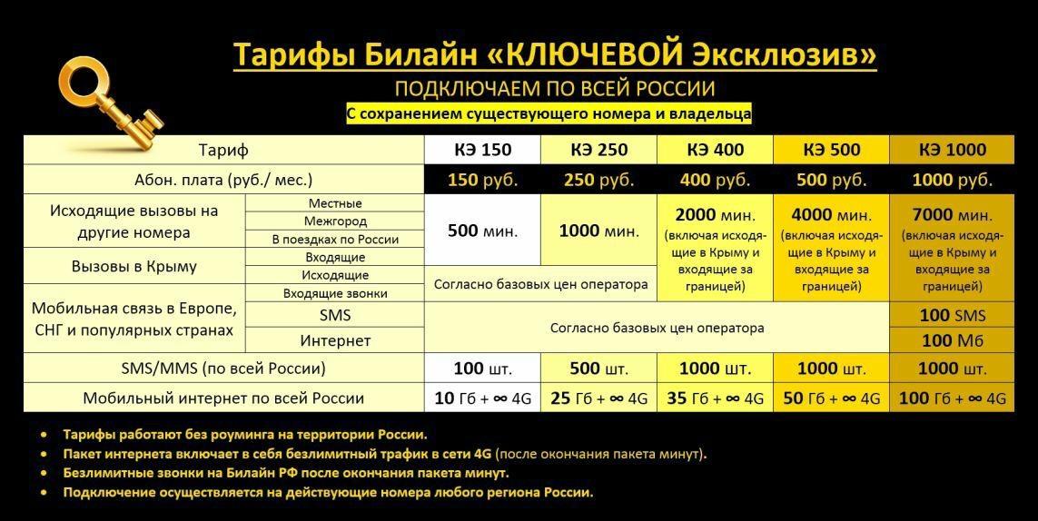 Подробное описание тарифа Ключевой 2019 250 от Билайн